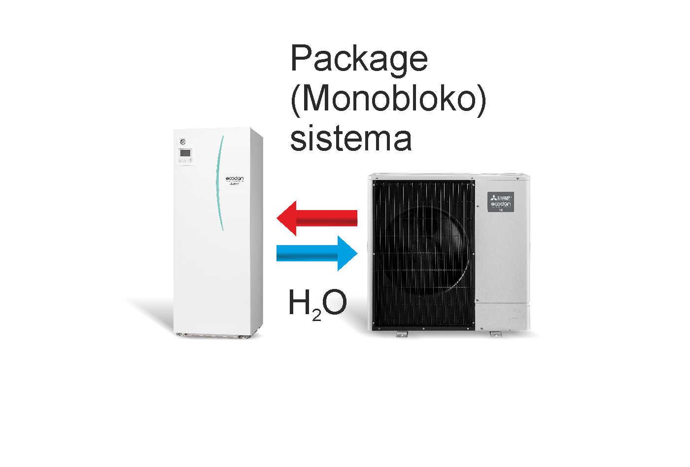 Kas tai yra Package (Monobloko)  sistema?